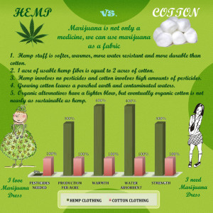 Hemp fibre vs cotton vibre